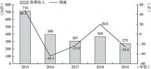 图4 2015~2019年全国互联网车险保费收入及增速