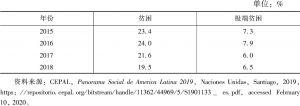 表2 2015~2018年巴拉圭贫困率和极端贫困率