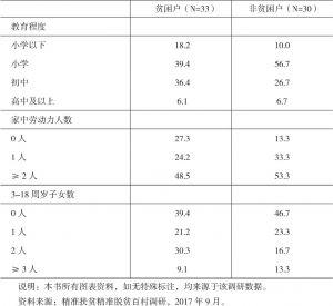 表2-1 2017年蛛岭村受访贫困户与非贫困户的客观状况-续表2