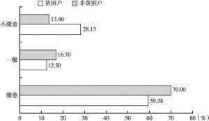 图2-6 蛛岭村贫困户与非贫困户的住房满意度
