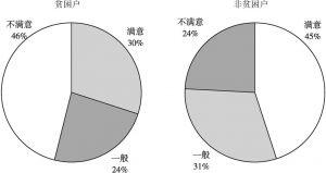 图2-7 蛛岭村贫困户与非贫困户的当前生活满意度
