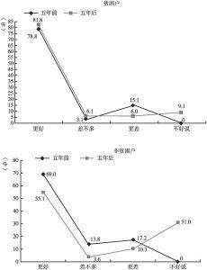 图2-8 蛛岭村贫困户与非贫困户持有与五年前和五年后相比的生活满意度