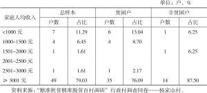 表4-7 杨家山村调查户家庭收入结构