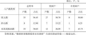 表4-20 杨家山村调查户入户道路类型