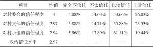 附表2 政治信任程度的描述性统计