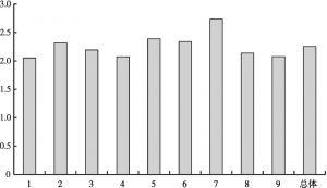 附图1 安马村村民政治文化水平的描述性统计