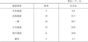 表4-1 王家村调查的60户对当前住房状况的满意程度