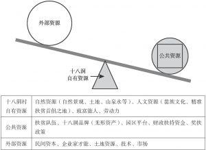 """图4-3 十八洞村""""借力发展""""机制示意图"""