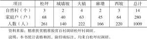 表1-1 2017年松坪村五个村民小组概况