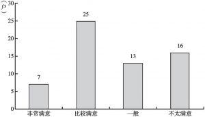图1-8 2017年松坪村调查用户的住房满意度情况