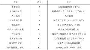 表12-1 模型中各变量描述性统计