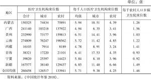 表5-8 2017年民族八省区城乡医疗卫生机构床位数