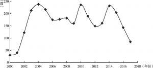 图21-1 自由贸易区相关研究文献的时序分布