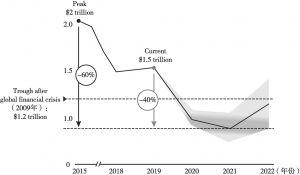 图3 联合国贸发组织对全球FDI的预测(截图)