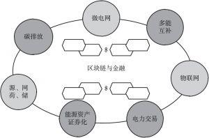 图1 区块链在能源互联网的应用