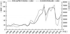 图6 1986~2018年国际油价和艾伯塔省的利润总额比较