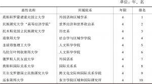"""表1 俄罗斯高校开设""""国外区域学""""专业实力排名前10相关情况"""
