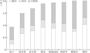 图4 数学、科学、计算机领域研发人员占总就业人员比重