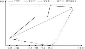 图1 日本国会选举制度的四维演进趋势