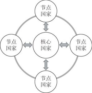 图1 核心国家、节点国家、主体间性关系示意