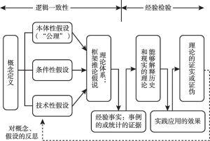 图1 理论体系构造示意