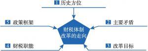 图1 财政体制改革的语境