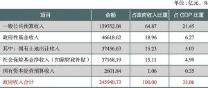 表1 全口径预算收入构成(2016年)