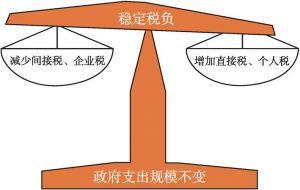 图2 税收制度改革的整体目标