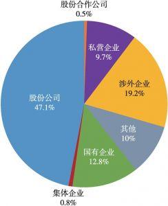 图4 失衡的税收来源结构