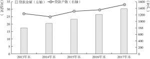 图3 银行业金融机构小微企业贷款情况(2013~2017年)