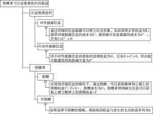 图8-2 博弈各方基本假设