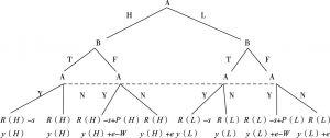 图8-3 动态博弈模型及各方收益