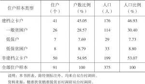 表2-1 调查住户样本类型