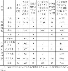 表2-2 双台村人口样本个人特征-续表