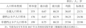 表2-3 人口样本年龄的描述统计