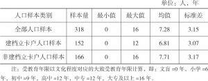 表2-4 人口样本受教育年限的描述统计