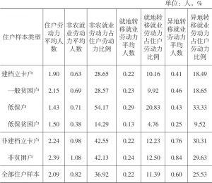 表2-5 2016年双台村住户样本劳动力非农就业状况