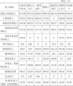 表2-6 2016年双台村住户样本的收入水平及收入构成