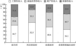 图2-3 2016年双台村、河北省、全国及全国贫困地区农村居民收入构成