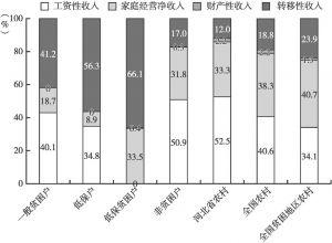 图2-4 2016年双台村各类型农户与河北省、全国及全国贫困地区农村居民收入构成