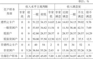 表2-7 双台村住户样本的收入水平主观判断和收入满意度