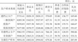 表2-8 2016年双台村住户样本的家庭消费支出