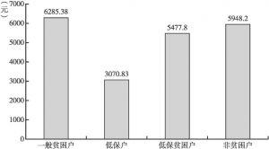 图2-6 2016年双台村各类型住户样本家庭人均消费支出