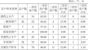 表2-9 双台村住户样本自有住房套数
