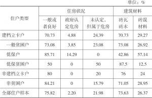 表2-10 双台村住户样本当前居住住房质量