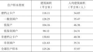 表2-11 双台村住户样本全部自有住房的建筑面积