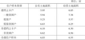 表2-13 2016年双台村住户样本的农地面积