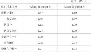 表2-14 2016年双台村住户样本的人均农地面积