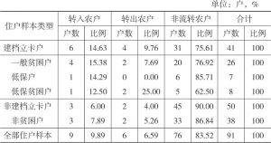 表2-15 2016年双台村住户样本的土地流转情况
