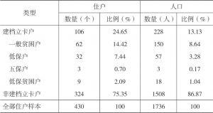 表3-1 2016年双台村全部住户类型分布